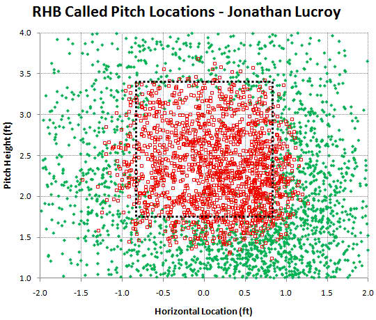 lucroy_2011_rhb_called_pitches