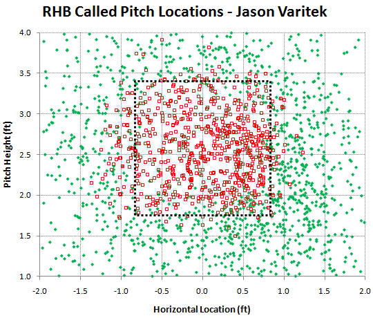 varitek_2011_rhb_called_pitches