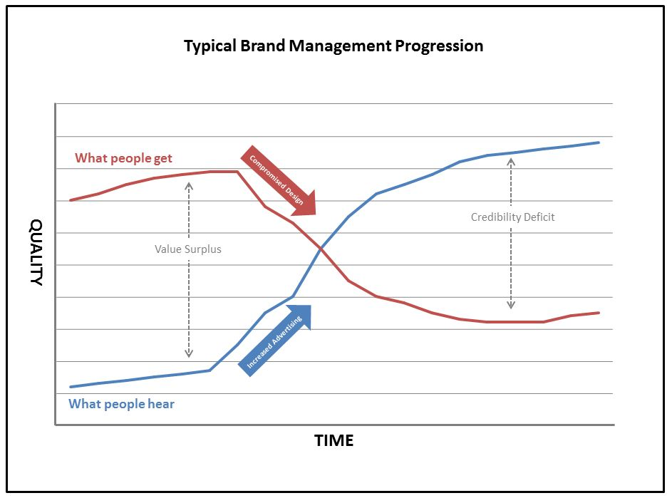 BrandManagement